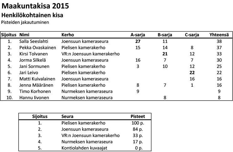 Maakuntakisa 2015 tulokset